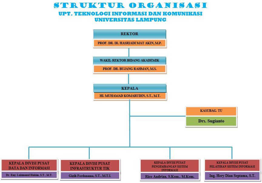 Struktur Organisasi TIK2